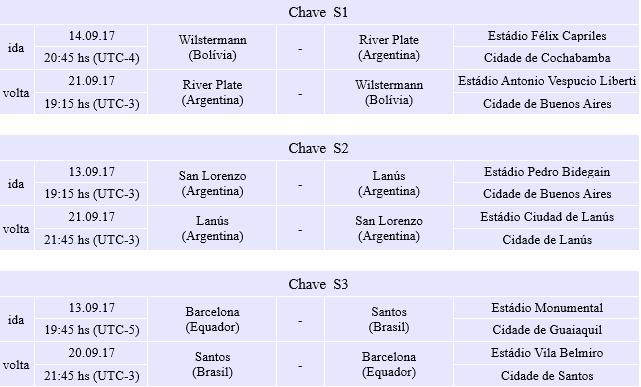 tabela 1 libertadores