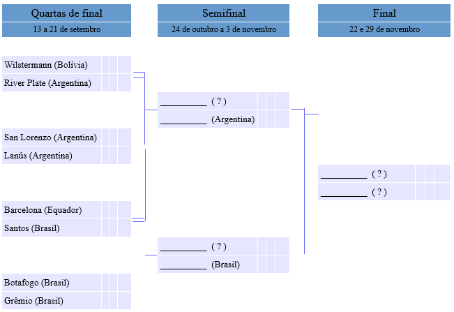 tabela 3 libertadores