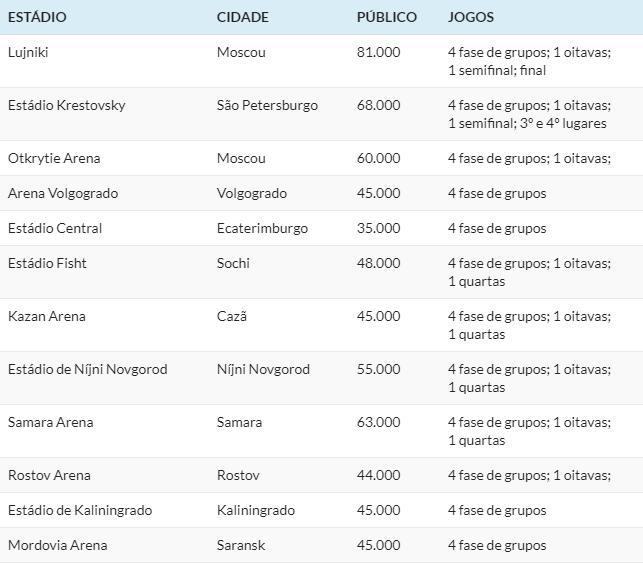 tabla do mundial estadios